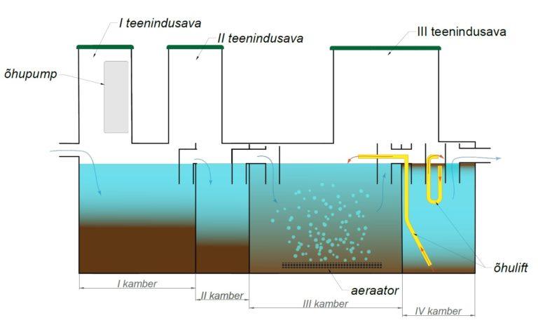 REovesi Bio7 biopuhasti toimimispõhimõte